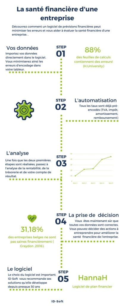 Infographie - La santé financière d'une entreprise